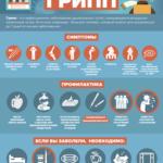 Информация по гриппу